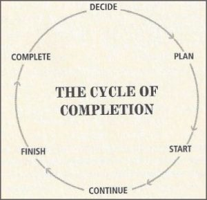 cycle-of-completion-300x289.jpg