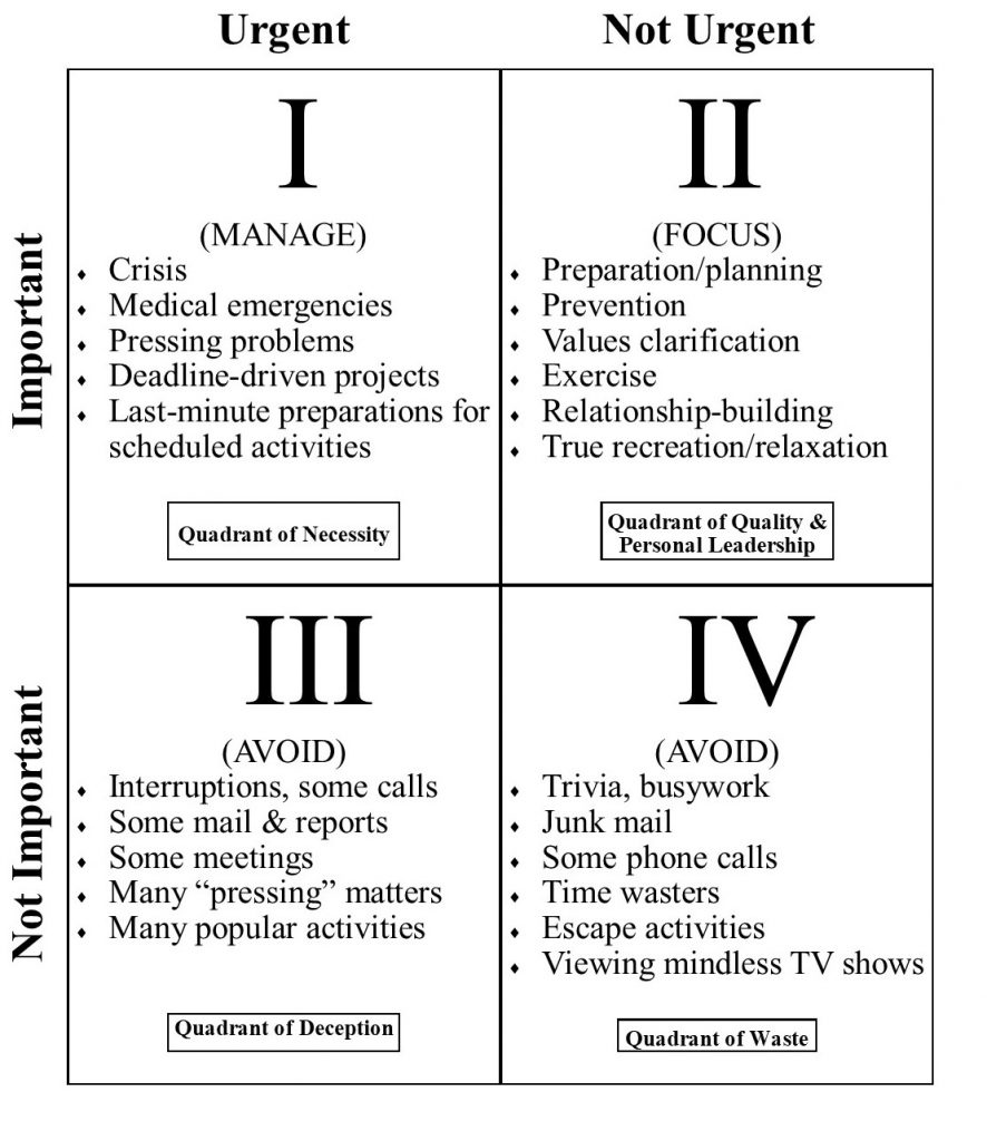 photo relating to Covey Quadrants Printable referred to as Covey quadrant conditioning